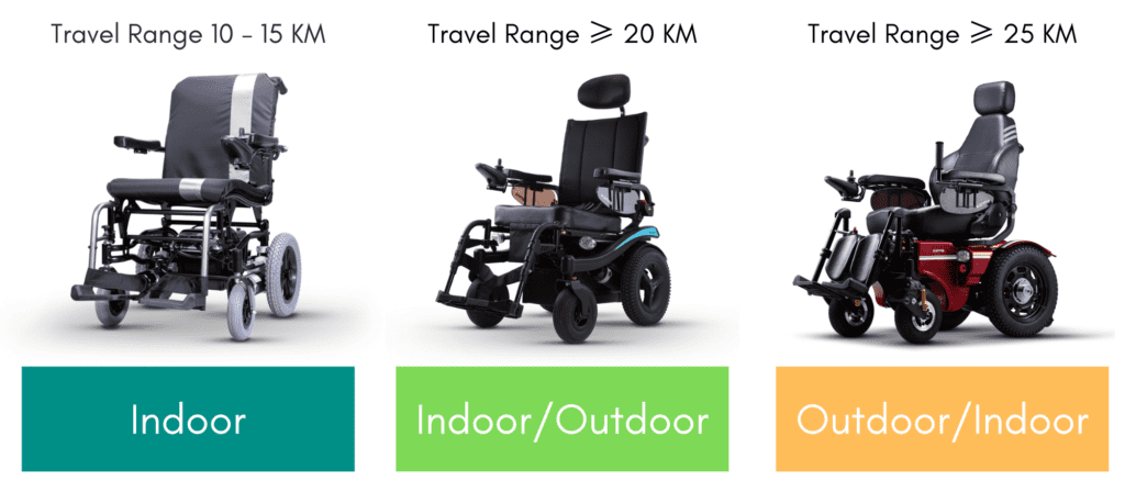 How to Choose a Power Wheelchair